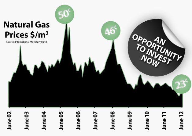 gas-price-chart